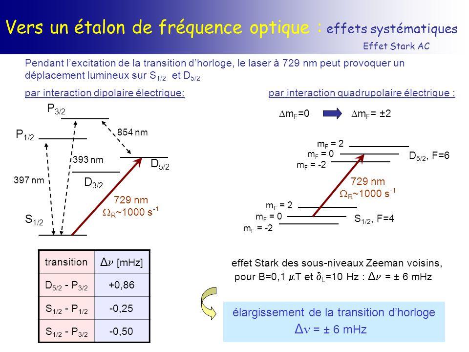 Vers un étalon de fréquence optique : effets systématiques