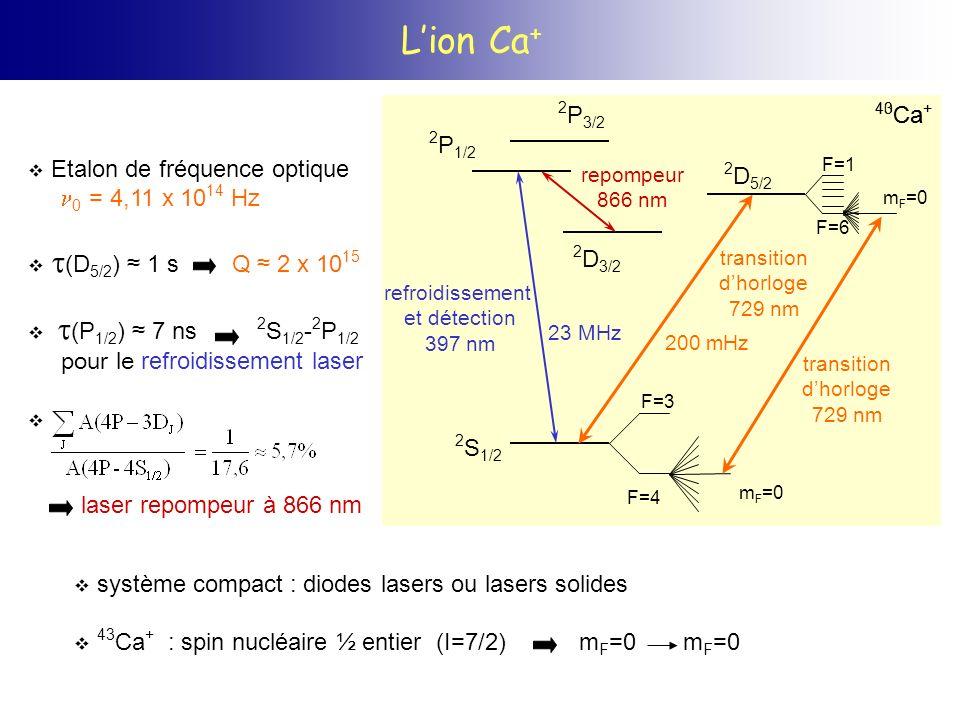 L'ion Ca+ 2P3/2 40Ca+ 43Ca+ 2P1/2 Etalon de fréquence optique