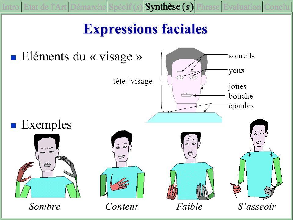 Expressions faciales Eléments du « visage » Exemples