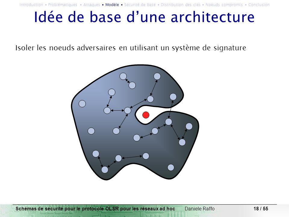 Idée de base d'une architecture
