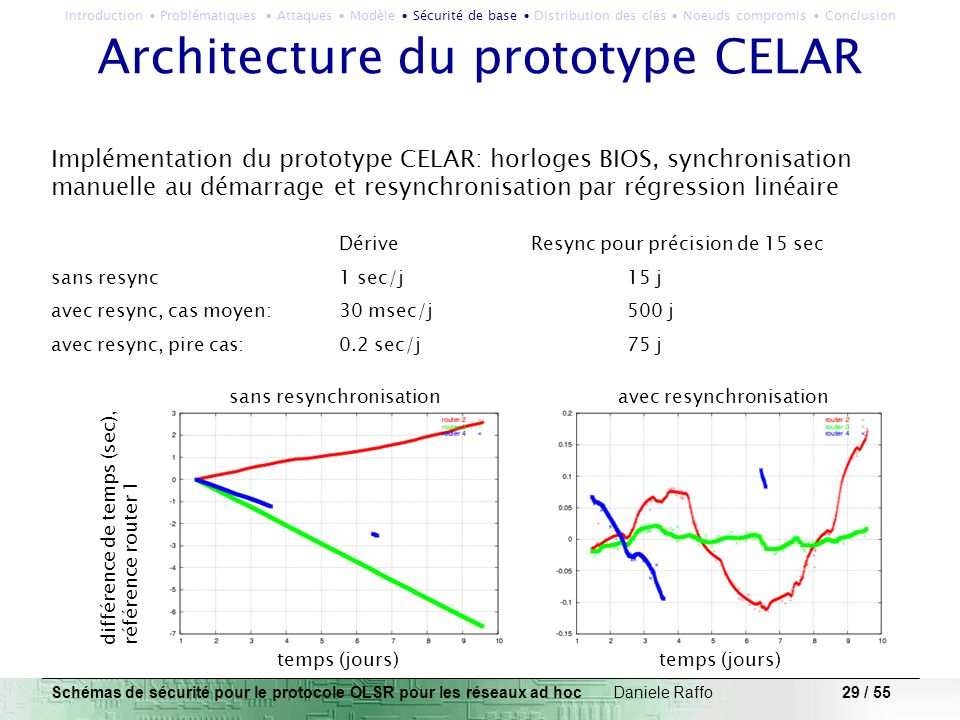 Architecture du prototype CELAR