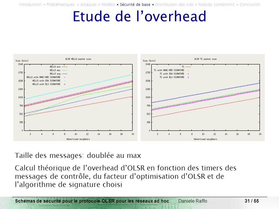 Etude de l'overhead Taille des messages: doublée au max