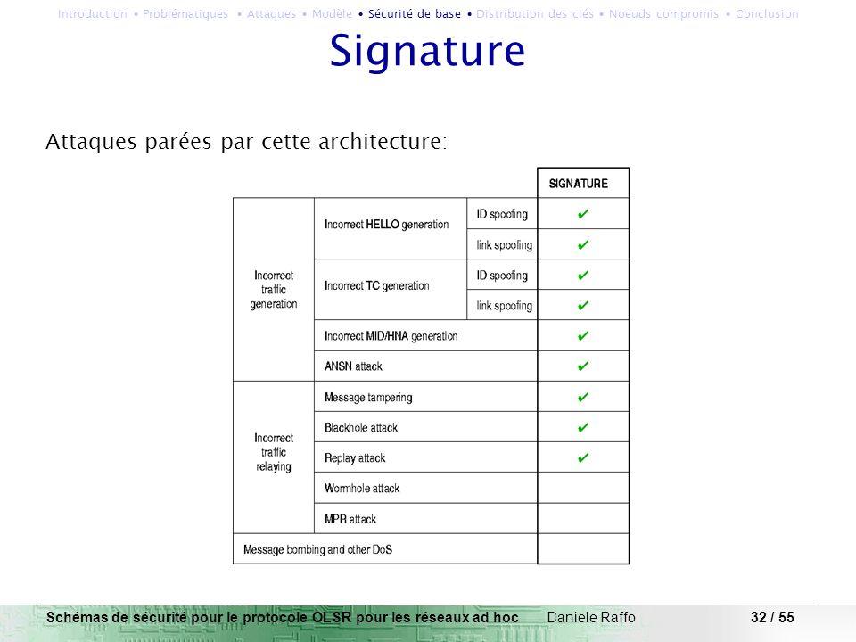 Signature Attaques parées par cette architecture: