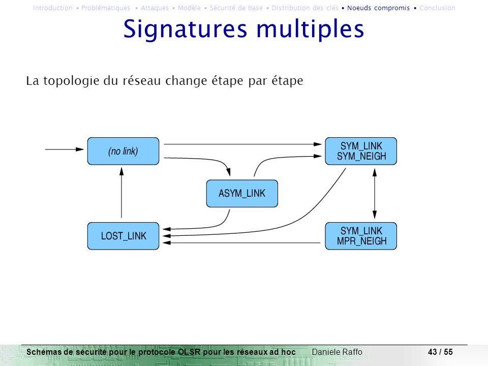 Signatures multiples La topologie du réseau change étape par étape