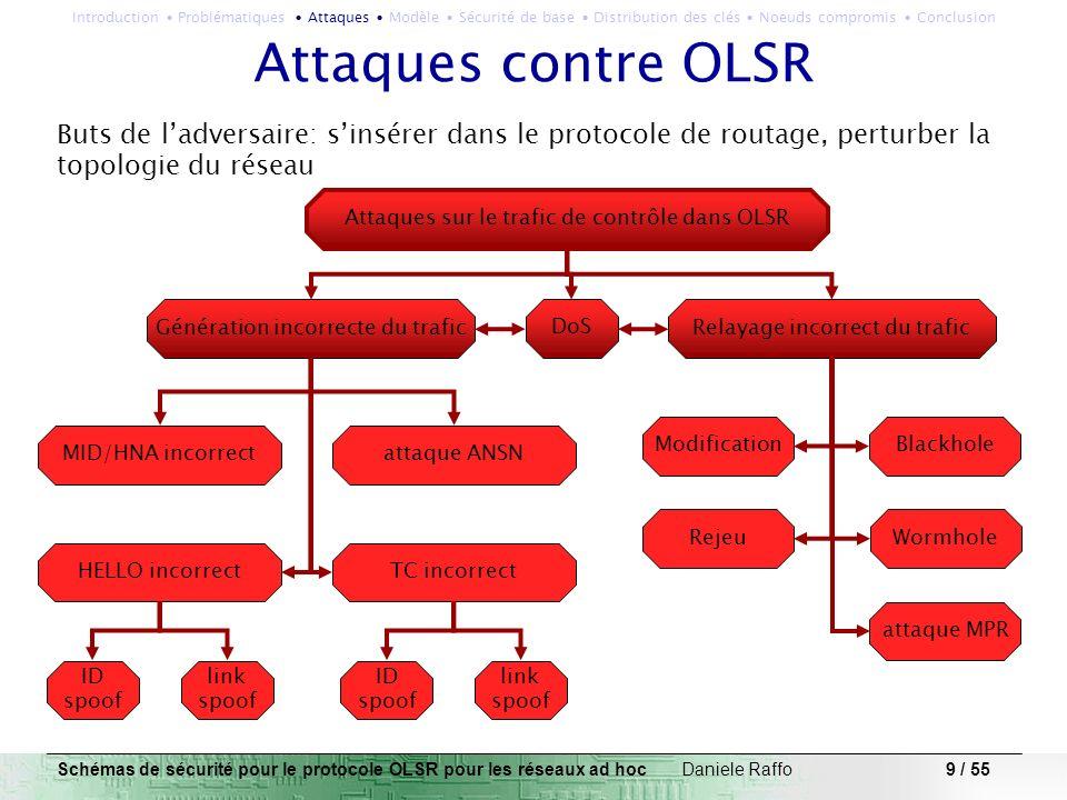 Introduction ∙ Problématiques ∙ Attaques ∙ Modèle ∙ Sécurité de base ∙ Distribution des clés ∙ Noeuds compromis ∙ Conclusion