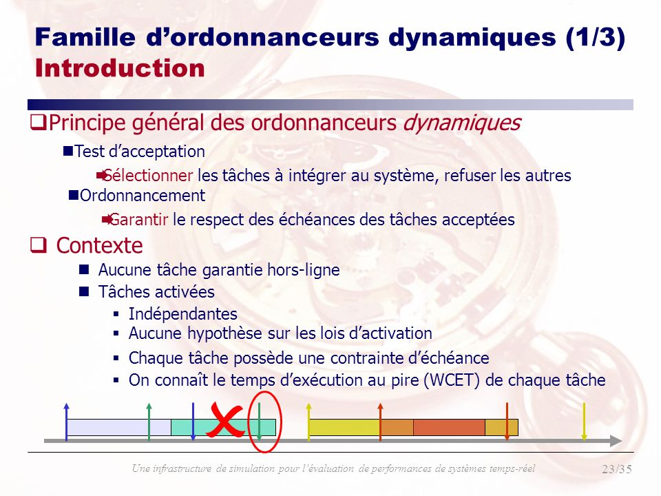 Famille d'ordonnanceurs dynamiques (1/3) Introduction