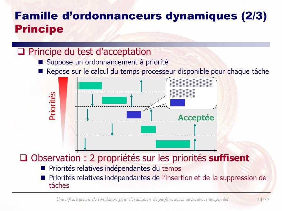 Famille d'ordonnanceurs dynamiques (2/3) Principe