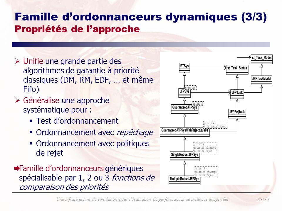 Famille d'ordonnanceurs dynamiques (3/3) Propriétés de l'approche