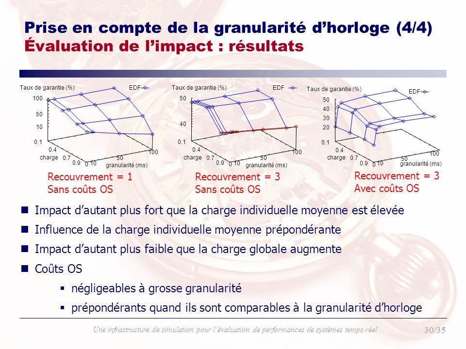 Prise en compte de la granularité d'horloge (4/4) Évaluation de l'impact : résultats