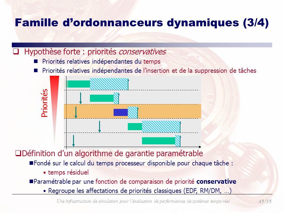Famille d'ordonnanceurs dynamiques (3/4)