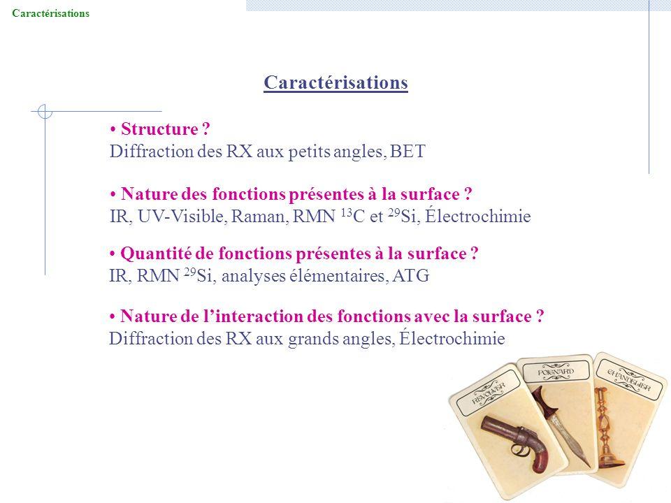 Caractérisations Structure Diffraction des RX aux petits angles, BET