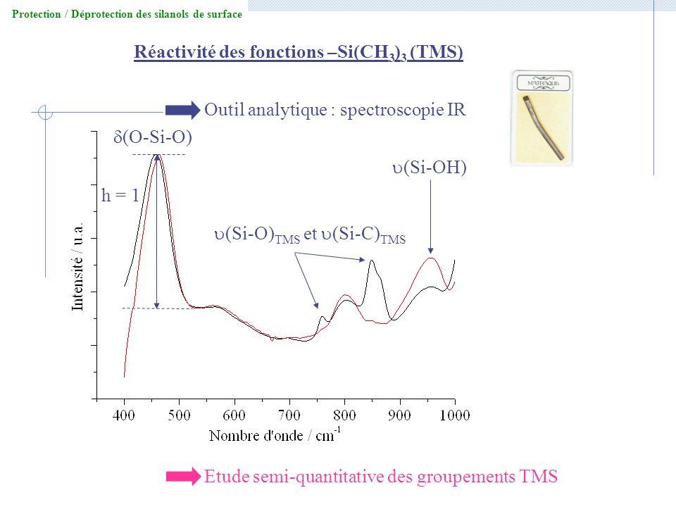 Réactivité des fonctions –Si(CH3)3 (TMS)