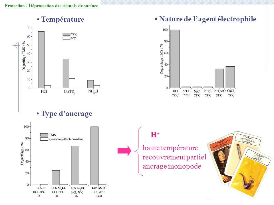 Température Nature de l'agent électrophile Type d'ancrage H+