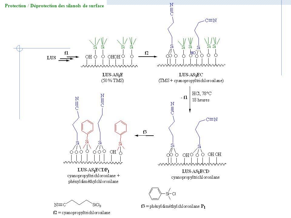 Protection / Déprotection des silanols de surface