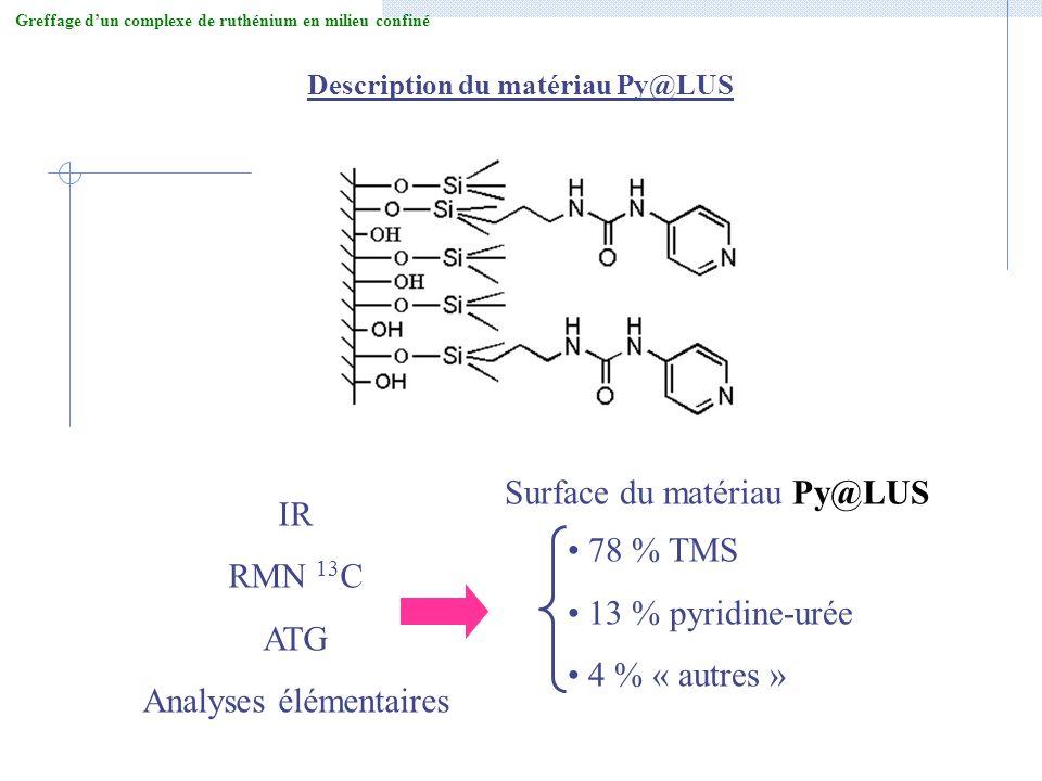 Analyses élémentaires Surface du matériau Py@LUS