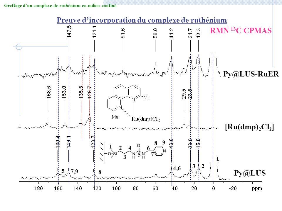 Preuve d'incorporation du complexe de ruthénium RMN 13C CPMAS
