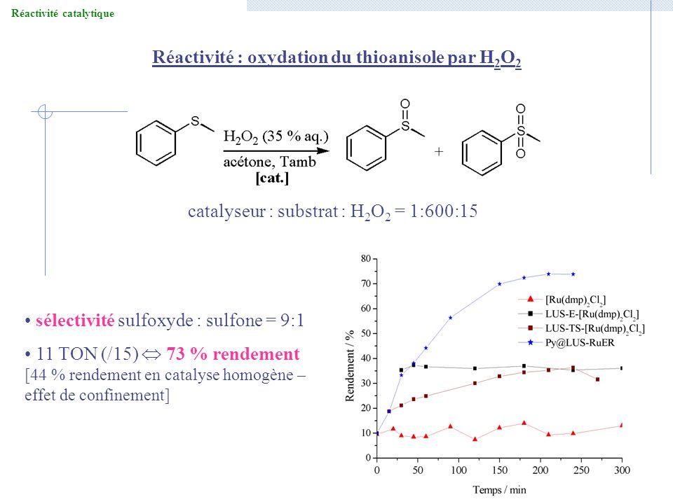 Réactivité catalytique Réactivité : oxydation du thioanisole par H2O2