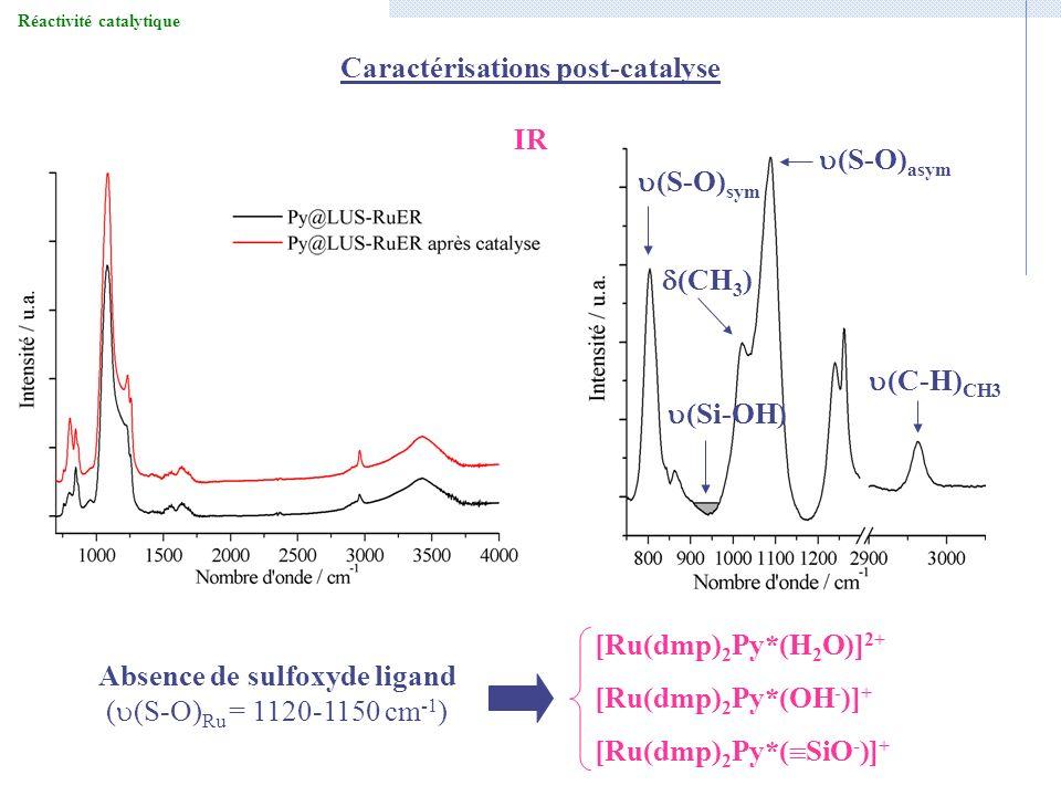 Réactivité catalytique Caractérisations post-catalyse