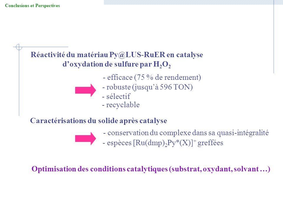 Conclusions et Perspectives Caractérisations du solide après catalyse