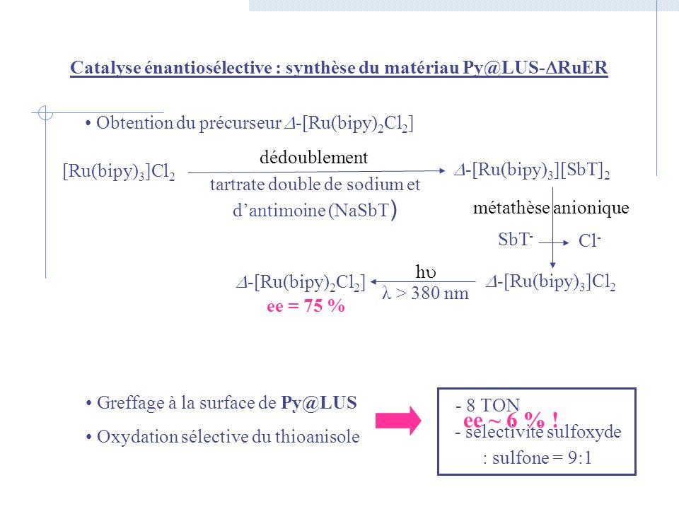 Catalyse énantiosélective : synthèse du matériau Py@LUS-RuER
