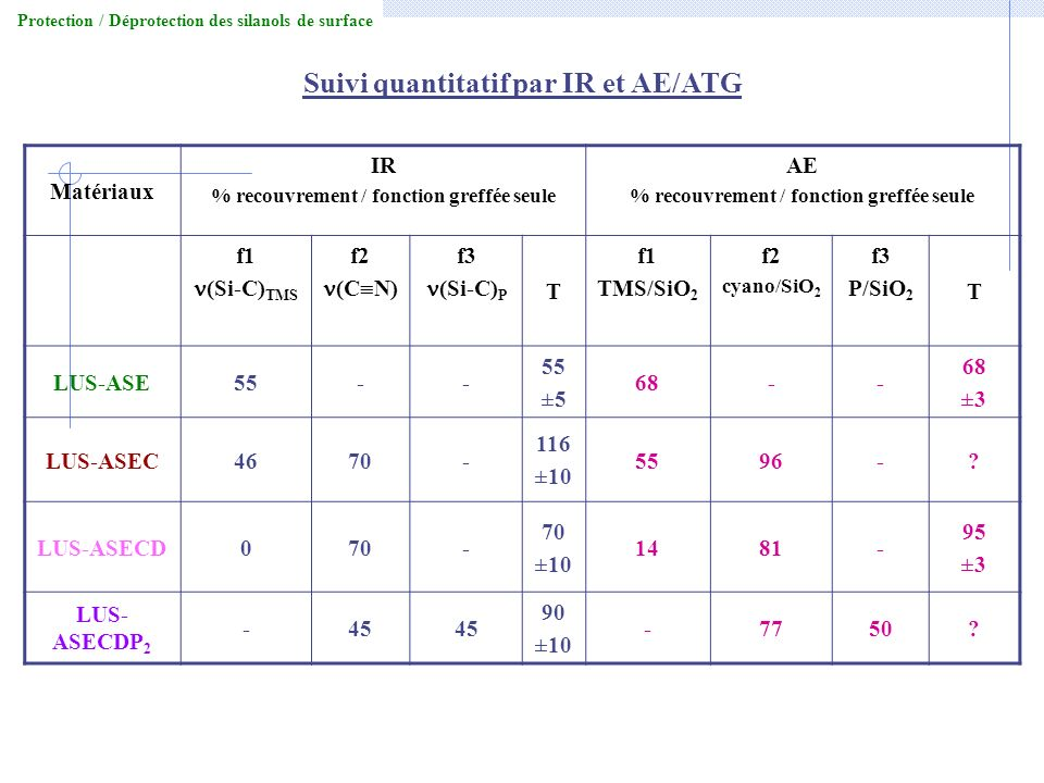 Suivi quantitatif par IR et AE/ATG