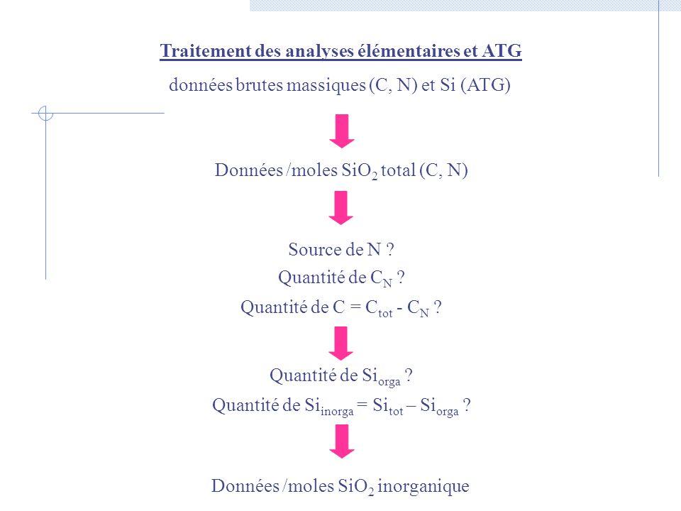 Traitement des analyses élémentaires et ATG