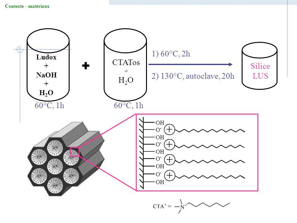 + CTATos H2O Silice LUS 1) 60°C, 2h 2) 130°C, autoclave, 20h 60°C, 1h