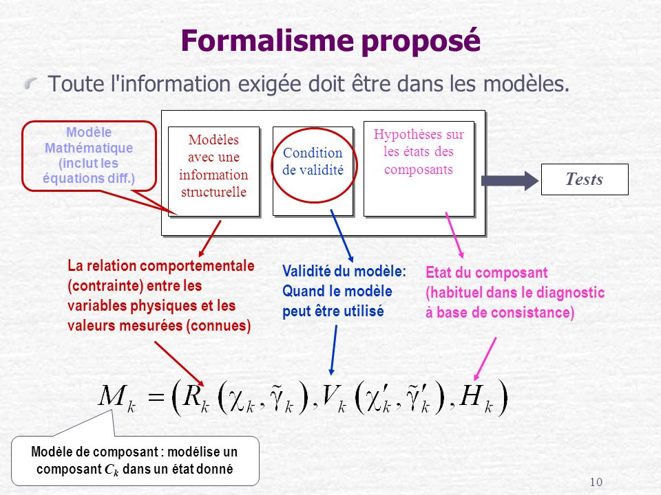Modèle Mathématique (inclut les équations diff.)