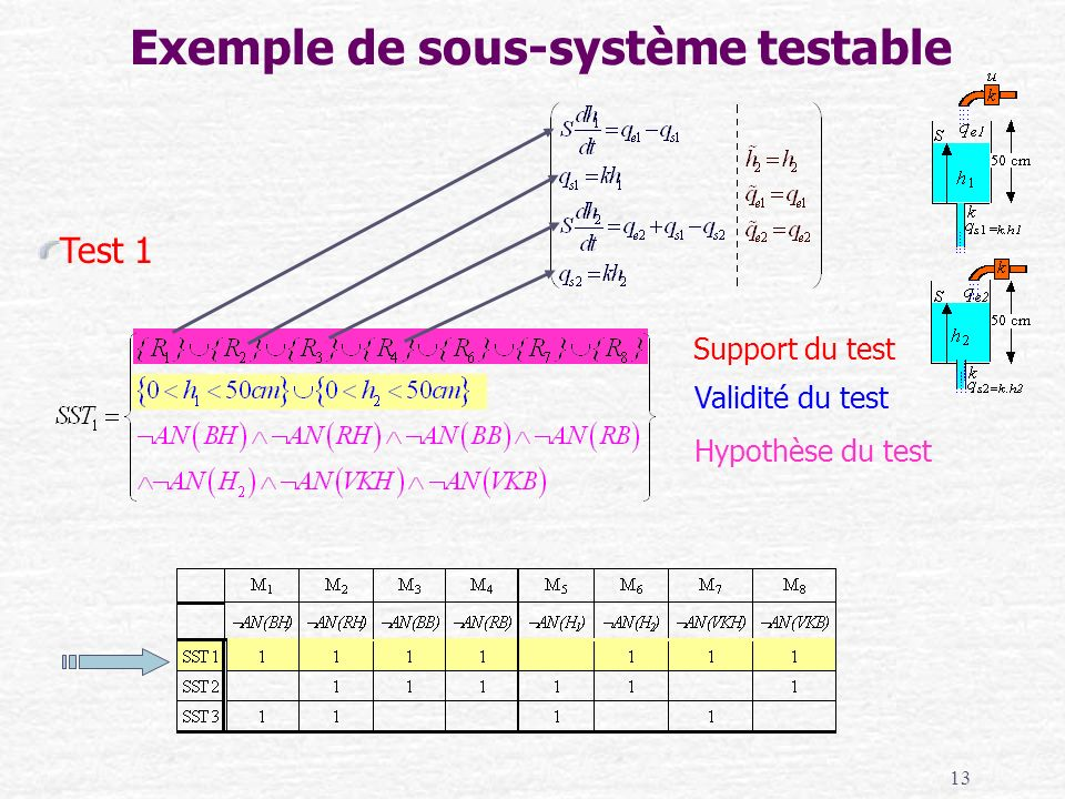 Exemple de sous-système testable