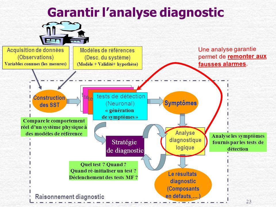 Garantir l'analyse diagnostic