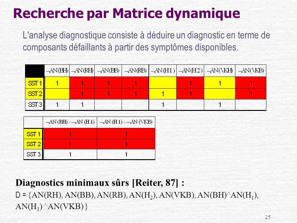 Recherche par Matrice dynamique