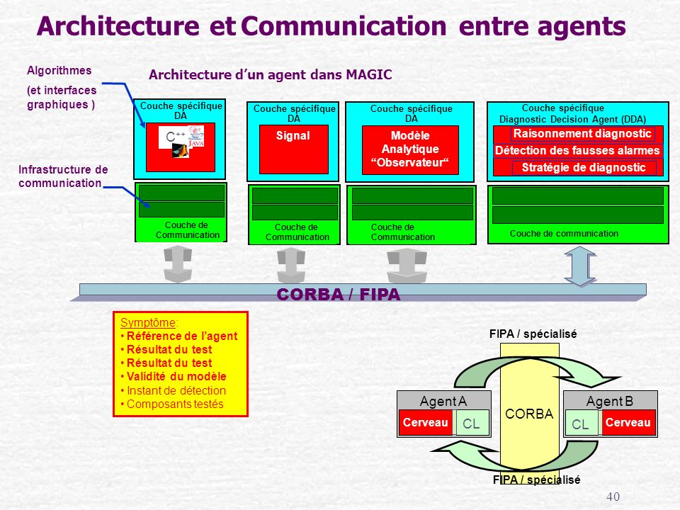 Architecture et Communication entre agents