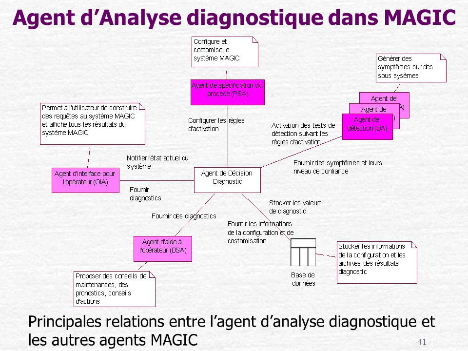 Agent d'Analyse diagnostique dans MAGIC