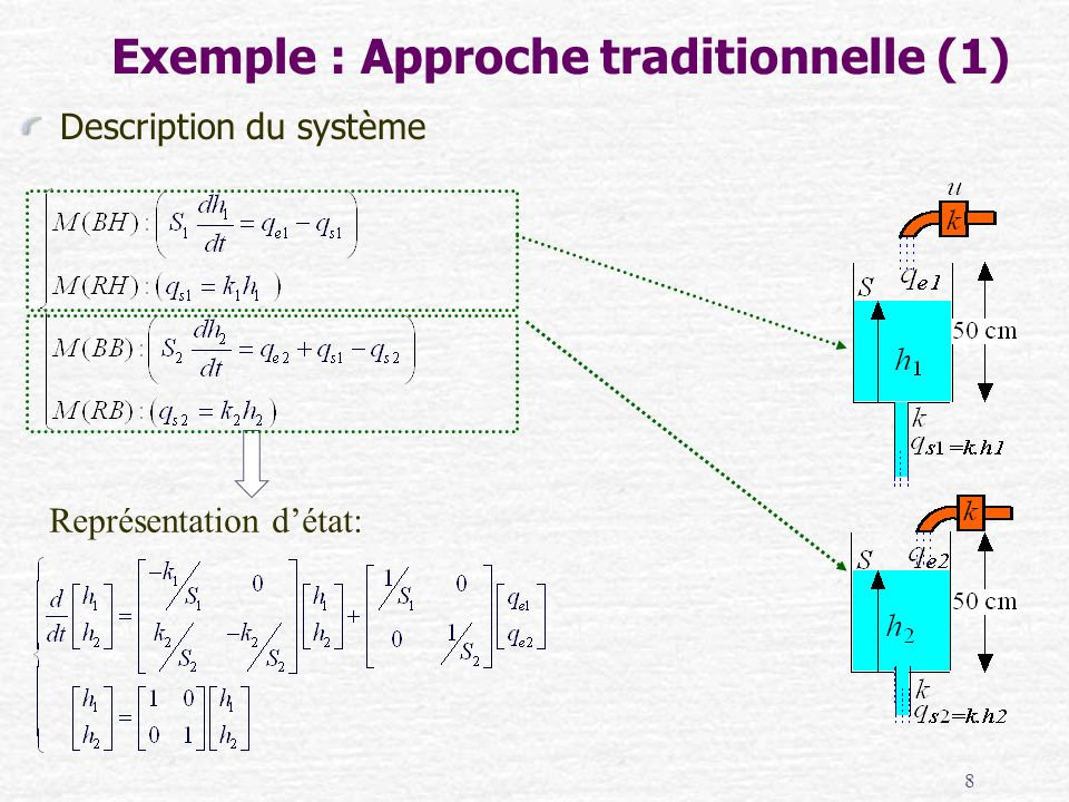 Exemple : Approche traditionnelle (1)