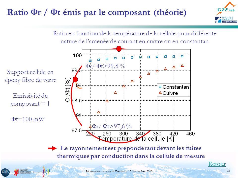 Ratio r / t émis par le composant (théorie)