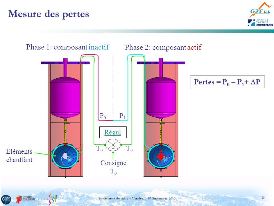 Mesure des pertes Phase 1: composant inactif Phase 2: composant actif