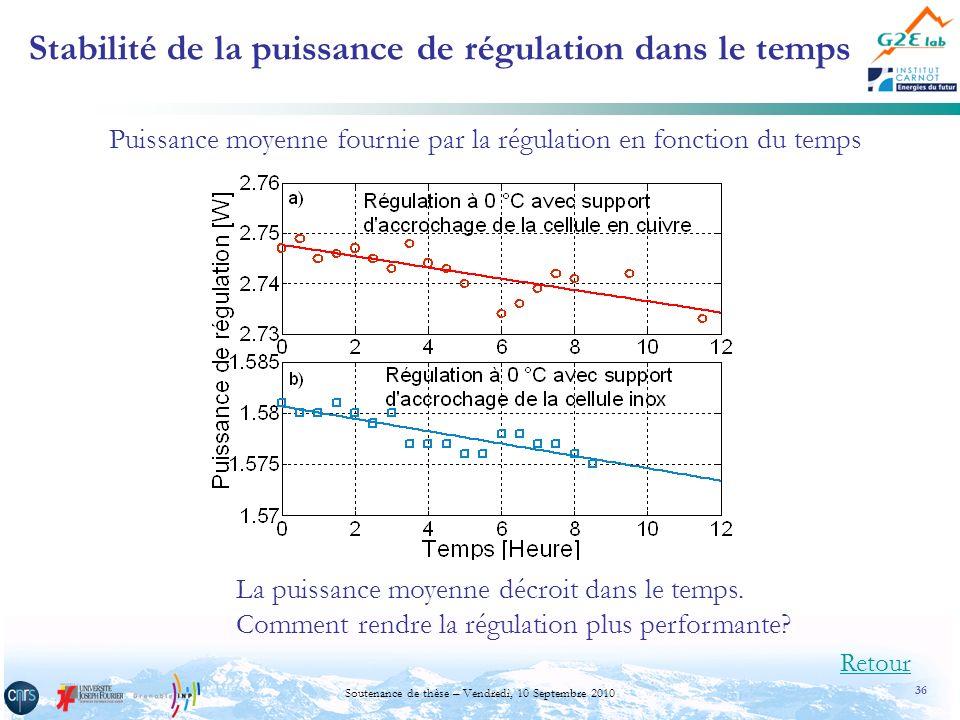 Stabilité de la puissance de régulation dans le temps