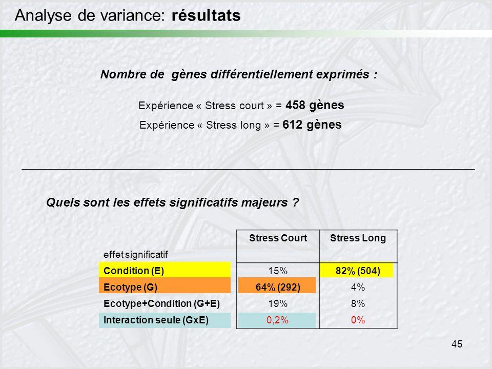 Analyse de variance: résultats
