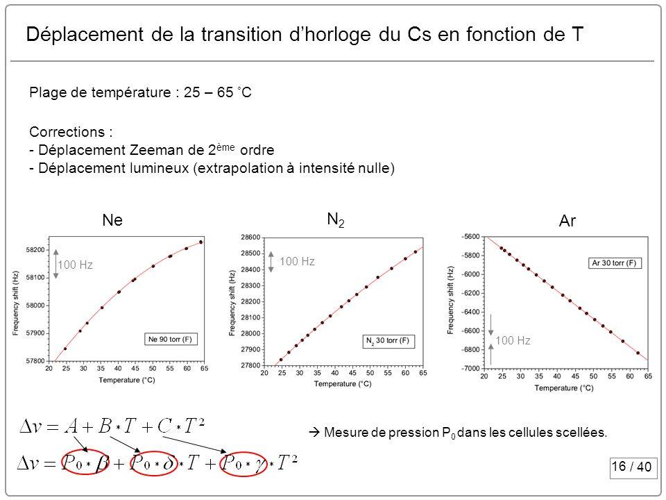 Déplacement de la transition d'horloge du Cs en fonction de T