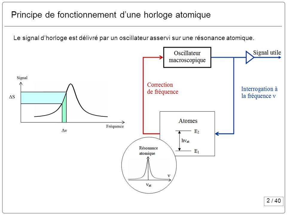 Principe de fonctionnement d'une horloge atomique