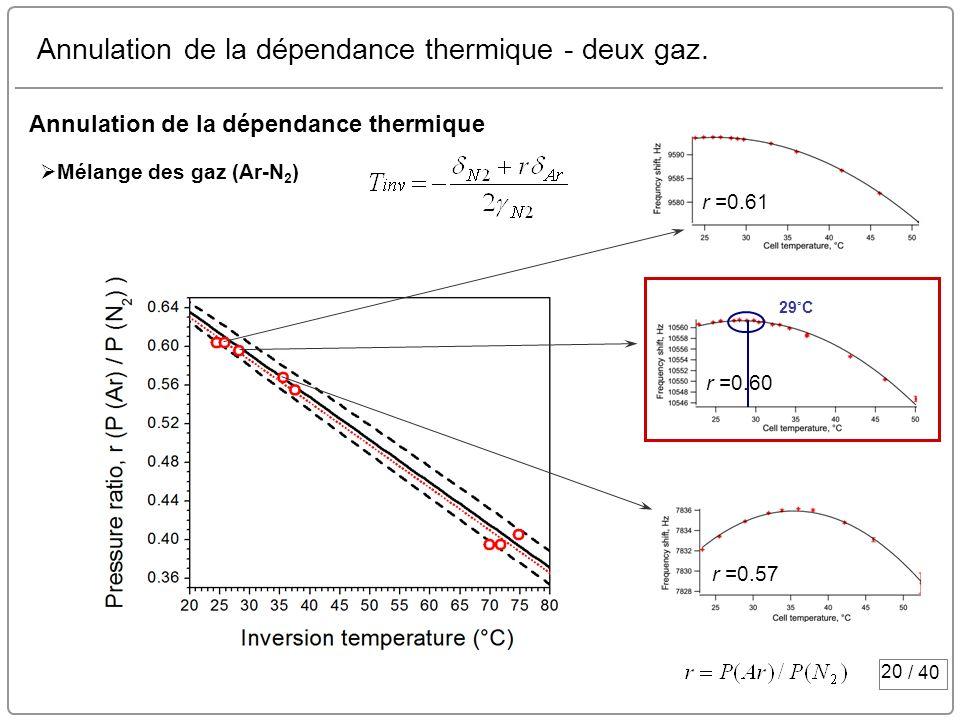 Annulation de la dépendance thermique - deux gaz.