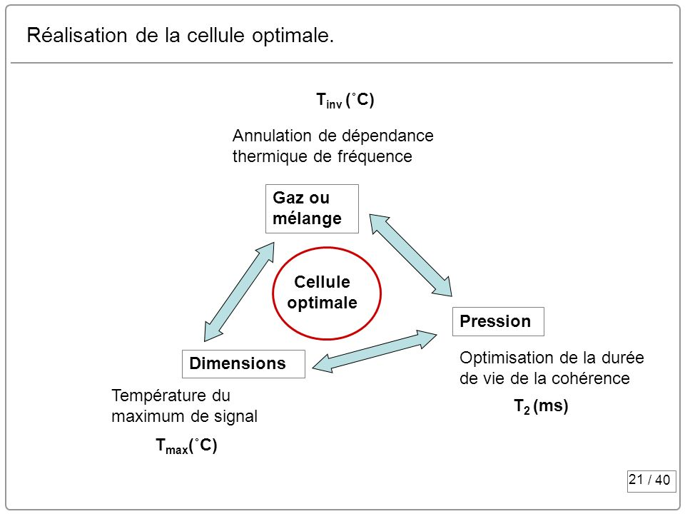 Réalisation de la cellule optimale.