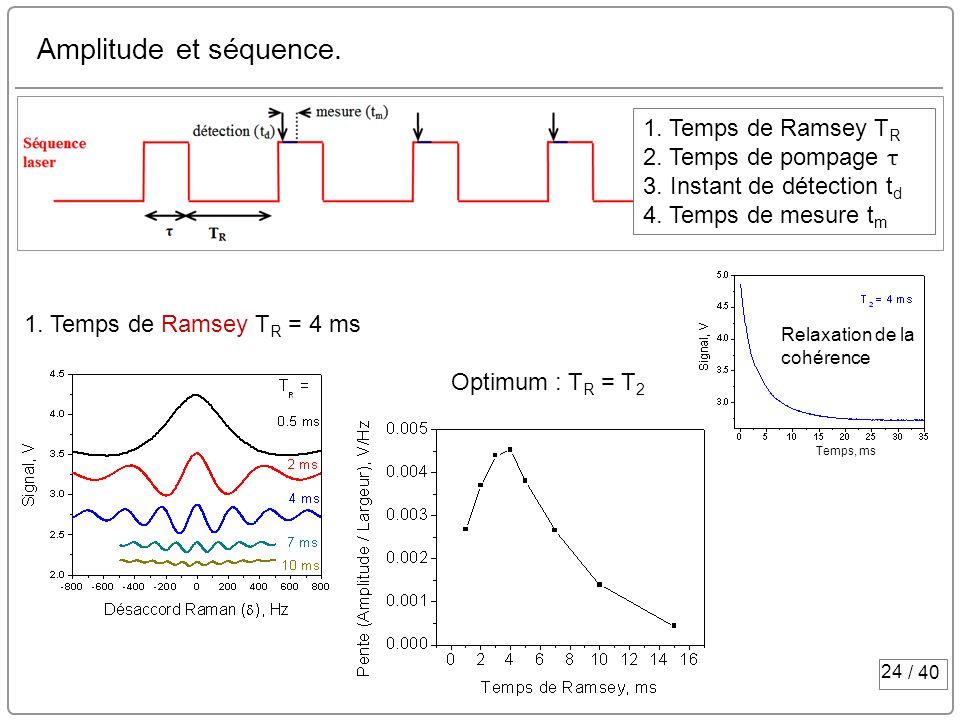 Amplitude et séquence. 1. Temps de Ramsey TR 2. Temps de pompage τ 3. Instant de détection td 4. Temps de mesure tm.
