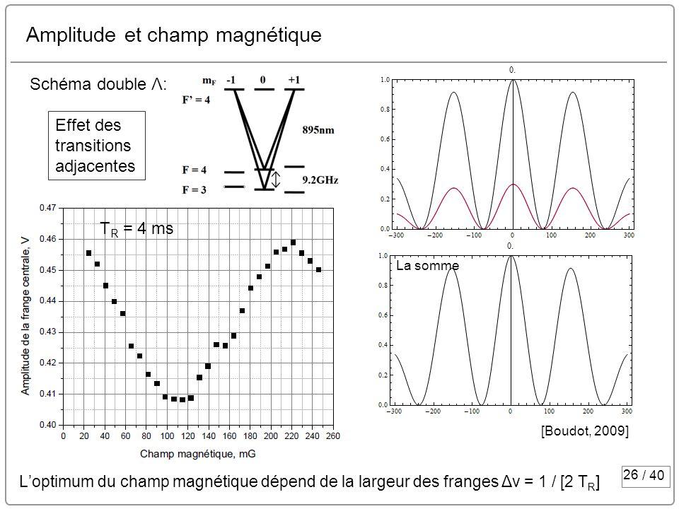 Amplitude et champ magnétique