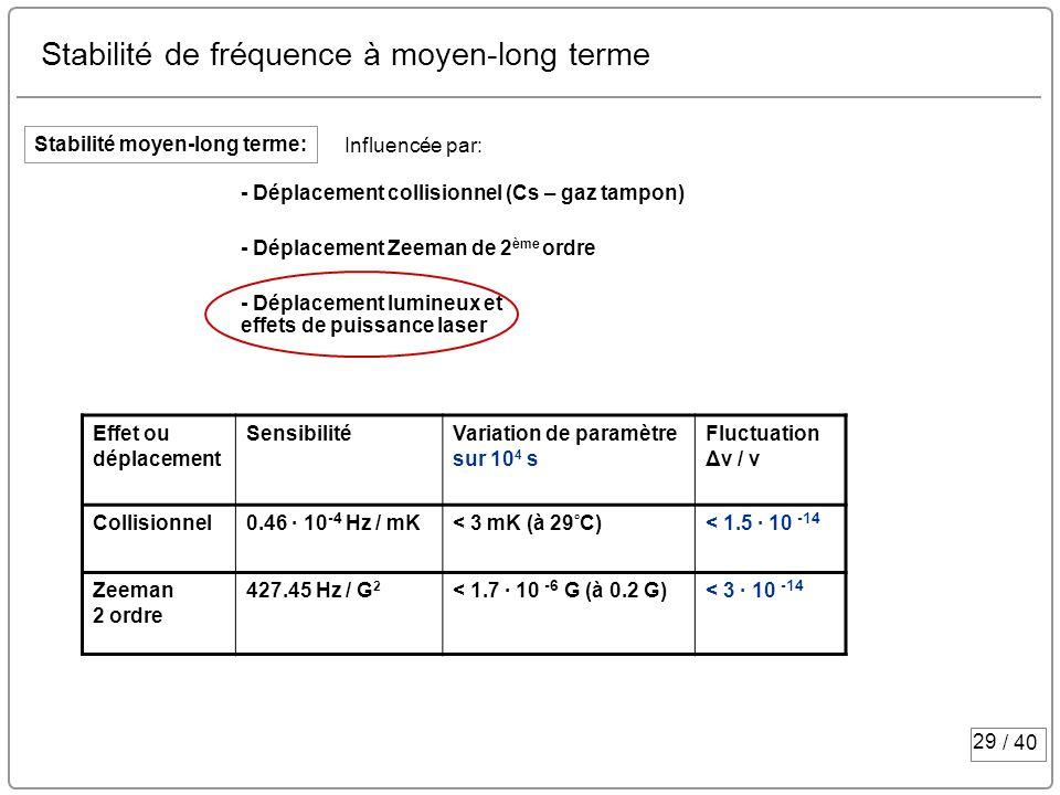 Stabilité de fréquence à moyen-long terme
