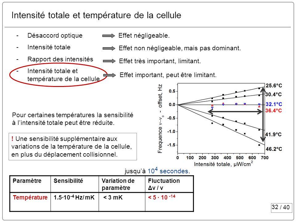 Intensité totale et température de la cellule