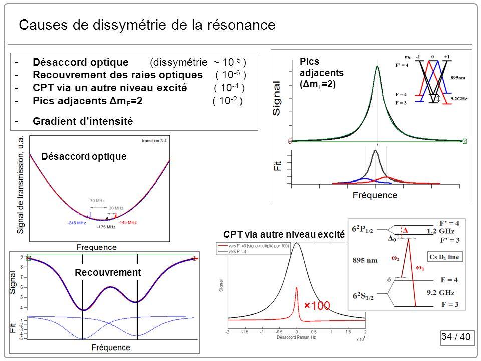 Causes de dissymétrie de la résonance