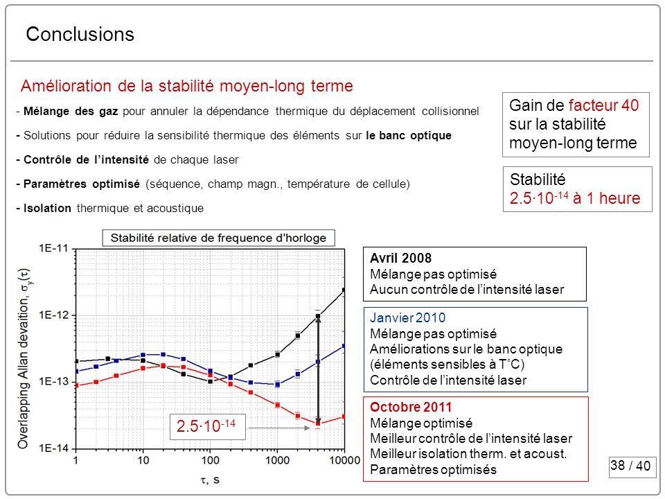Conclusions Amélioration de la stabilité moyen-long terme