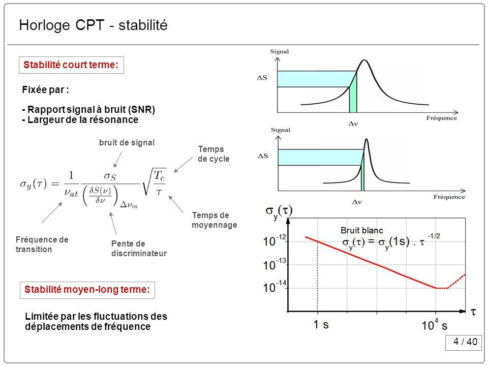 Horloge CPT - stabilité