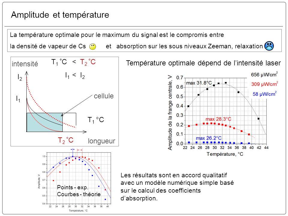 Amplitude et température